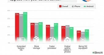 iPhone用户几乎不关心5G 他们想要的只是延长电池寿命