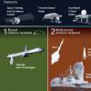 美国弹道导弹系统的网络安全性很差
